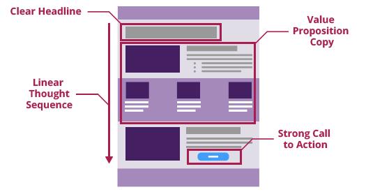 landing page optimizations strategy
